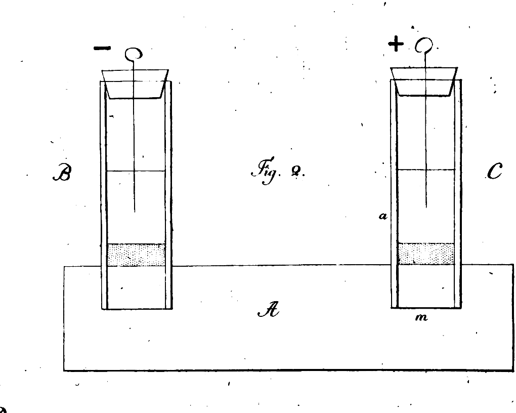 B and C are two water-filled tubes, plunged in a clay base, A, the arrangement used by Reuss in his second experiment on electroosmosis. The stippled portions in B and C are sand layers. The wires of the + and the – poles are immersed into the water.